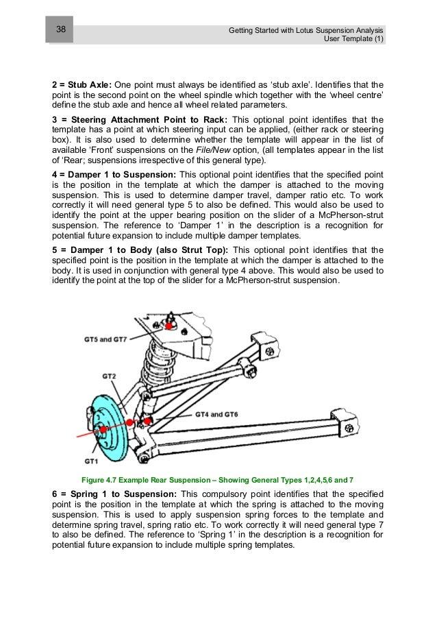 Lotus suspension analysis