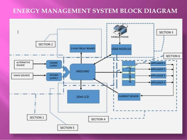 Wiring Diagram Of Building Management System | Wiring Diagram on