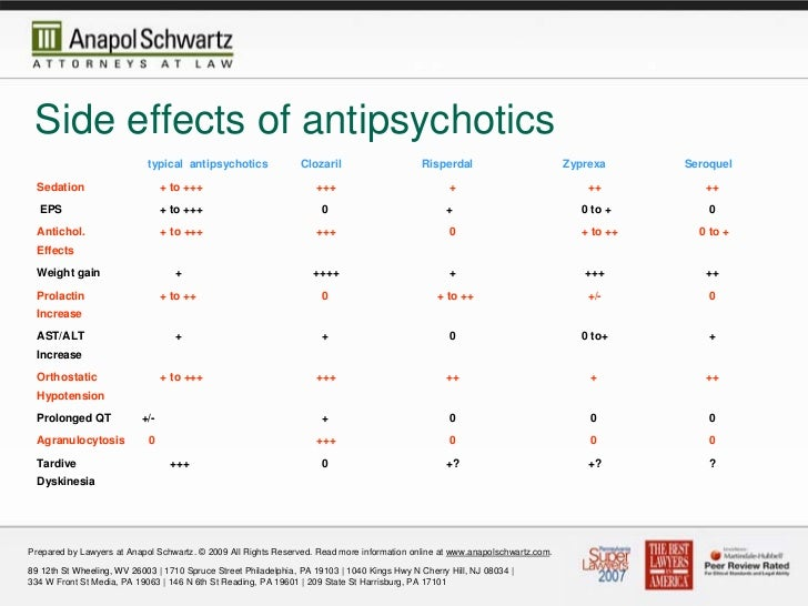 Olanzapine Side Effects