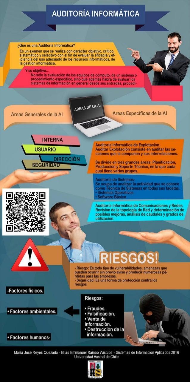 Auditoría Informática (SIA)