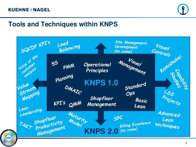 Knps 2 0 New Tools V2