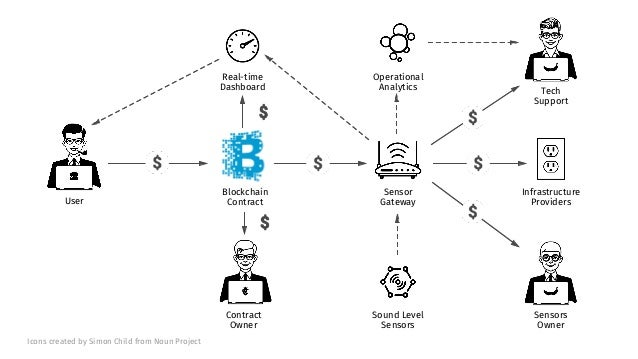 IoT Reference Architecture and Case Studies