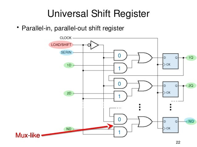 14827 shift registers rh slideshare net Universal Shift Register Universal Shift Register