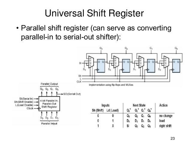14827 shift registers  logic diagram of universal shift register #12