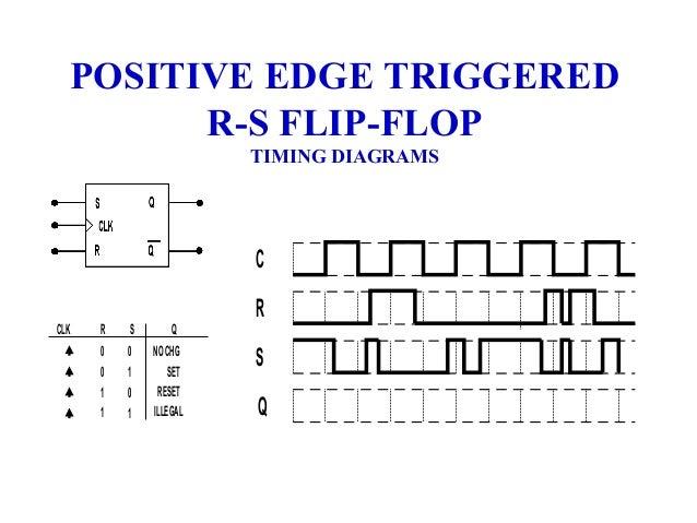14827 unit 4_clocked_flip_flops