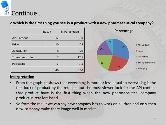swot analysis pharmaceutical sales