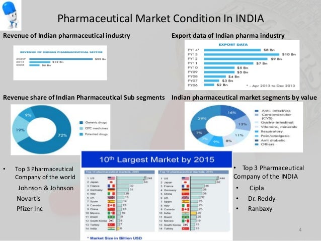 Swot analysis indian pharmaceutical industry