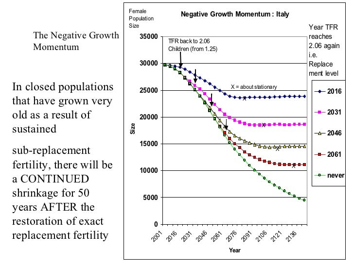 demography and stable fertility replacement Replacement level fertility is the level of  fertility rate in developed countries 21  reach stable population after reaching replacement.