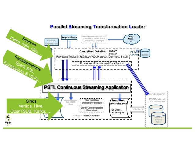 Structured Streaming for Columnar Data Warehouses with Jack