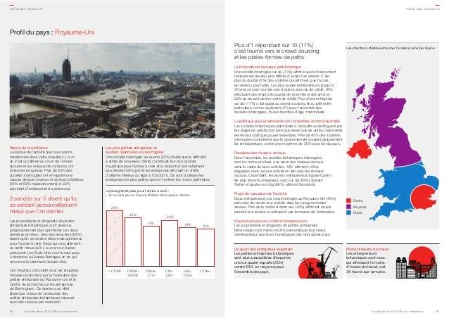 Profil du pays: Royaume-Uni Plus d'1 répondant sur 10 (11%) s'est tourné vers le crowd sourcing et les plates-formes de p...
