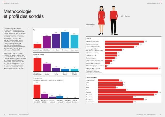 Age Jusqu'à 30 ans 60 ans et plus30 à 39 ans 40 à 49 ans 50 à 59 ans 7% 22% 27% 24% 20% Nombre de salariés Entreprise unip...