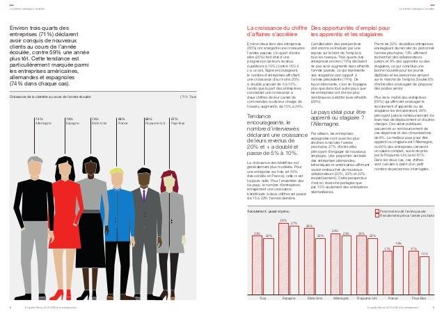 Environ trois quarts des entreprises (71%) déclarent avoir conquis de nouveaux clients au cours de l'année écoulée, contre...