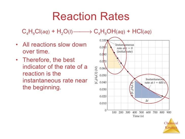 chemical kinetics and rate Kinetics practice problems and solutions  which will increase the rate, but has no effect on k  c by using the coefficients of the chemical formulas.