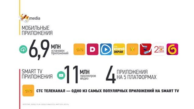 МОБИЛЬНЫЕ ПРИЛОЖЕНИЯ APPSTORE, GOOGLE PLAY, GOOGLE ANALYTICS, МАРТ 2016, ВСЕ 0+ МЛН 6,9установок приложений SMART TV ПРИЛО...