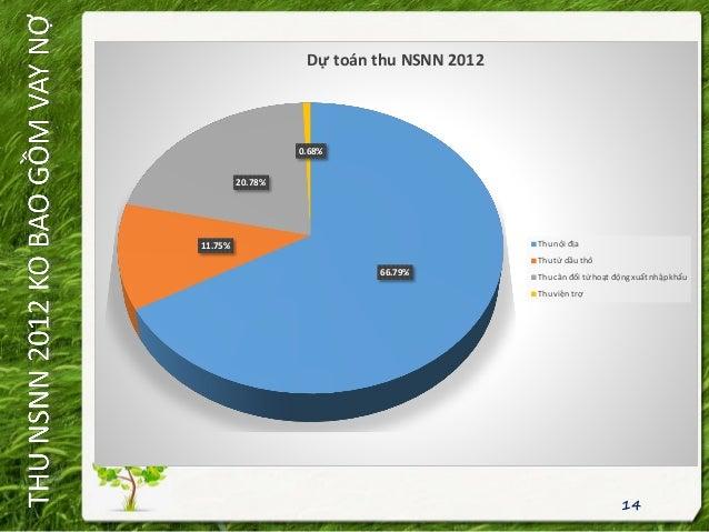 14 66.79% 11.75% 20.78% 0.68% Dự toán thu NSNN 2012 Thu nội địa Thu từ dầu thô Thu cân đối từ hoạt động xuất nhập khẩu Thu...