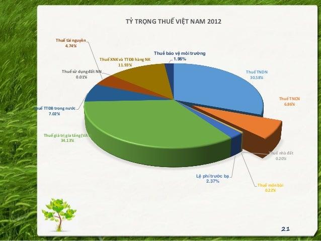 21 Thuế TNDN 30.58% Thuế TNCN 6.86% Thuế nhà đất 0.20% Thuế môn bài 0.22% Lệ phí trước bạ 2.37% Thuế giá trị gia tăng (VAT...