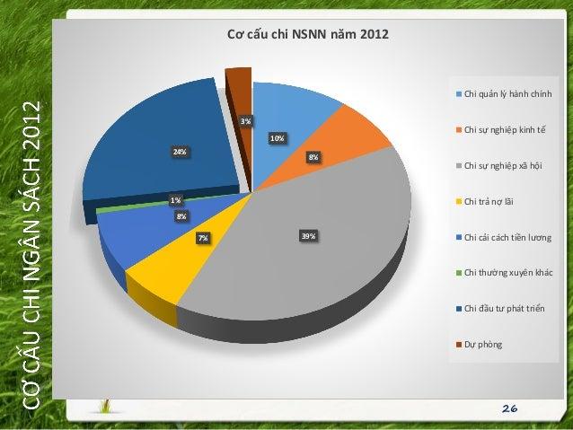 26 10% 8% 39%7% 8% 1% 24% 3% Cơ cấu chi NSNN năm 2012 Chi quản lý hành chính Chi sự nghiệp kinh tế Chi sự nghiệp xã hội Ch...