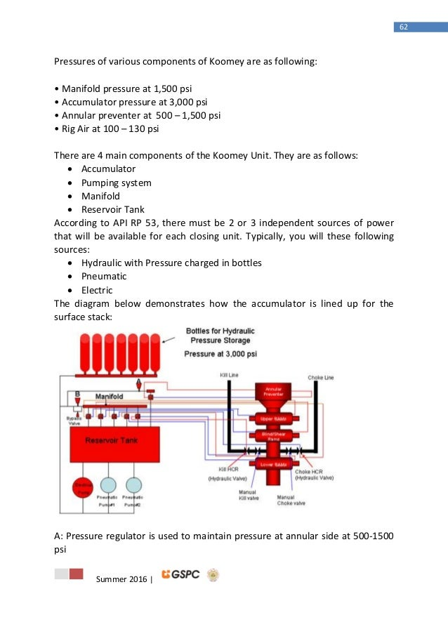 123 rh slideshare net Koomey Unit Components Koomey Accumulator Parts