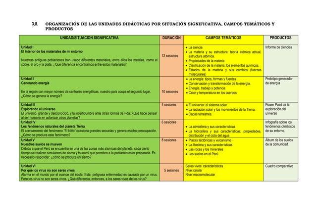 3.8. ORGANIZACIÓN DE LAS UNIDADES DIDÁCTICAS POR SITUACIÓN SIGNIFICATIVA, CAMPOS TEMÁTICOS Y PRODUCTOS UNIDAD/SITUACION SI...
