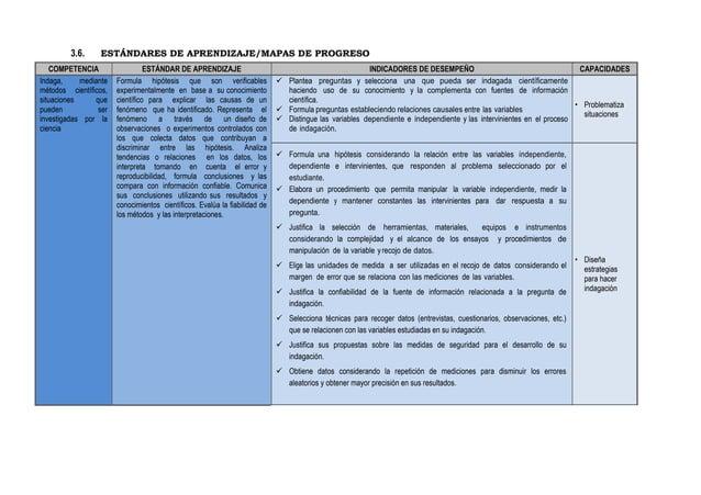 3.6. ESTÁNDARES DE APRENDIZAJE/MAPAS DE PROGRESO COMPETENCIA ESTÁNDAR DE APRENDIZAJE INDICADORES DE DESEMPEÑO CAPACIDADES ...