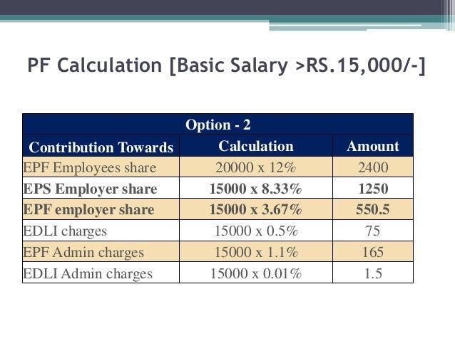 Calculation – Taxable Income
