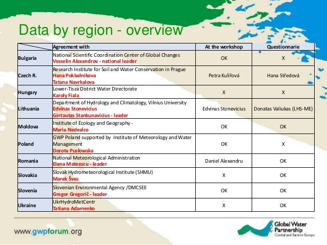 Data by region - overview Agreement with At the workshop Questionnarie Bulgaria National Scientific Coordination Center of...