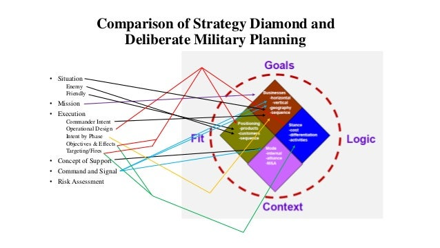 Compare and contrast a business plan and strategic plan