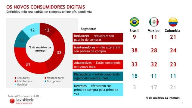 2 12 32 31 12 12 Redutores Mantenedores Adaptativos Disruptivos Newbies OS NOVOS CONSUMIDORES DIGITAIS Definidos pelo seu ...