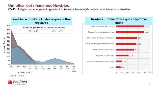 4 Um olhar detalhado nos Newbies COVID-19 digitalizou uma geração (predominantemente feminina)de novos consumidores — os N...