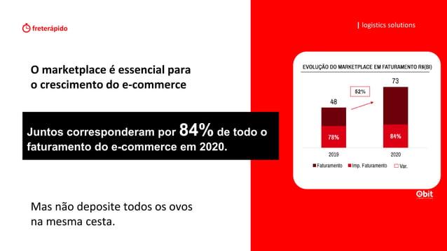 O marketplace é essencial para o crescimento do e-commerce   logistics solutions Mas não deposite todos os ovos na mesma c...