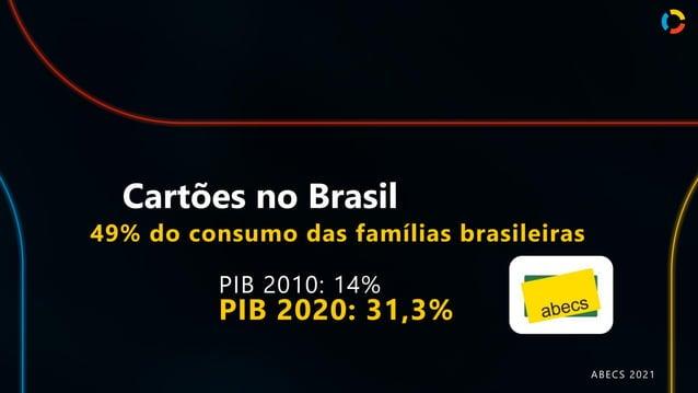 Cartões no Brasil PIB 2010: 14% PIB 2020: 31,3% 49% do consumo das famílias brasileiras ABECS 2021