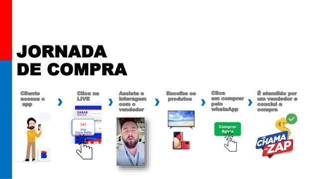 JORNADA DE COMPRA Cliente acessa o app Clica na LIVE . É atendido por um vendedor e conclui a compra Clica em comprar pelo...