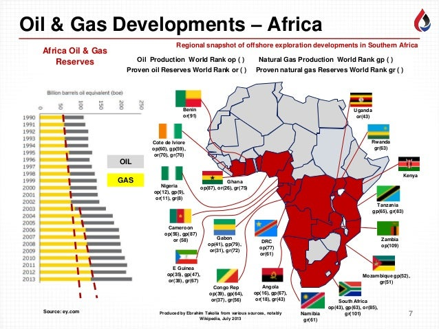 Energy And Natural Gas Industry In South Africa