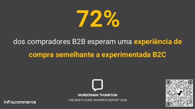 dos compradores B2B esperam uma experiência de compra semelhante a experimentada B2C 72% WUNDERMAN THOMPSON THE B2B FUTURE...