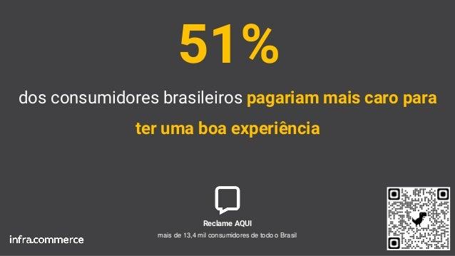 dos consumidores brasileiros pagariam mais caro para ter uma boa experiência 51% Reclame AQUI mais de 13,4 mil consumidore...
