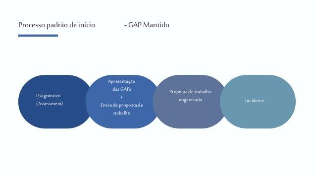 Relato das trincheiras: o dia a dia de uma consultoria de banco de dados - Igor de Paula Slide 3
