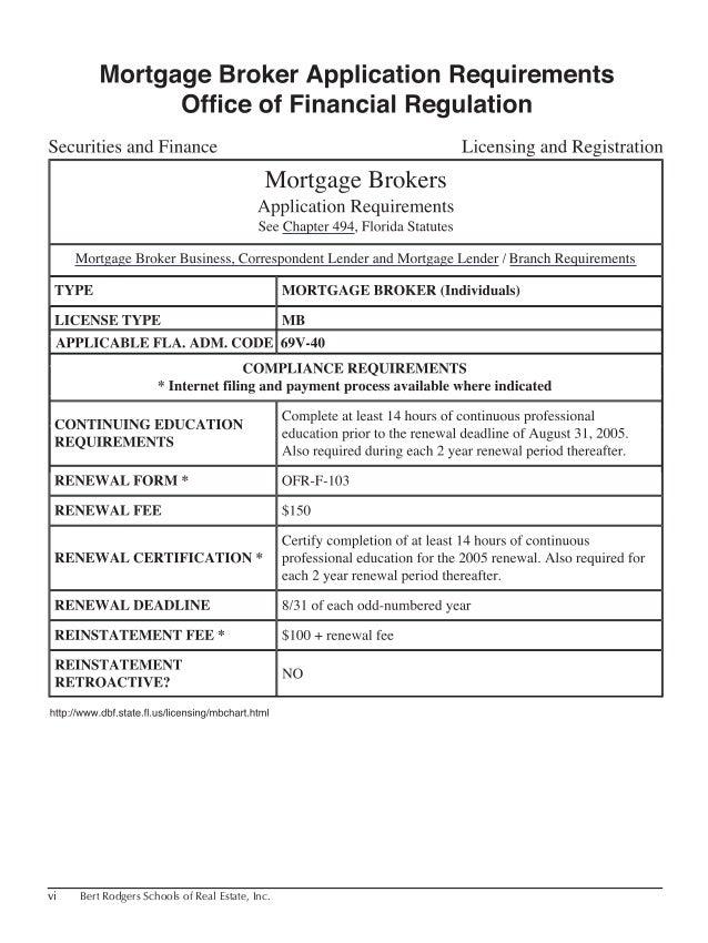 vi Bert Rodgers Schools of Real Estate, Inc. 14hour_MortBroker.indb 6 5/5/05 5:02:30 PM