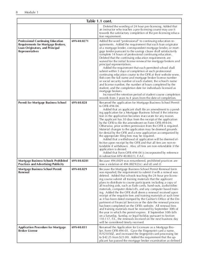 Module 1 Table 1.1 cont. Deleted the wording of 24 hour pre-licensing. Added that an instructor who teaches a pre-lic...
