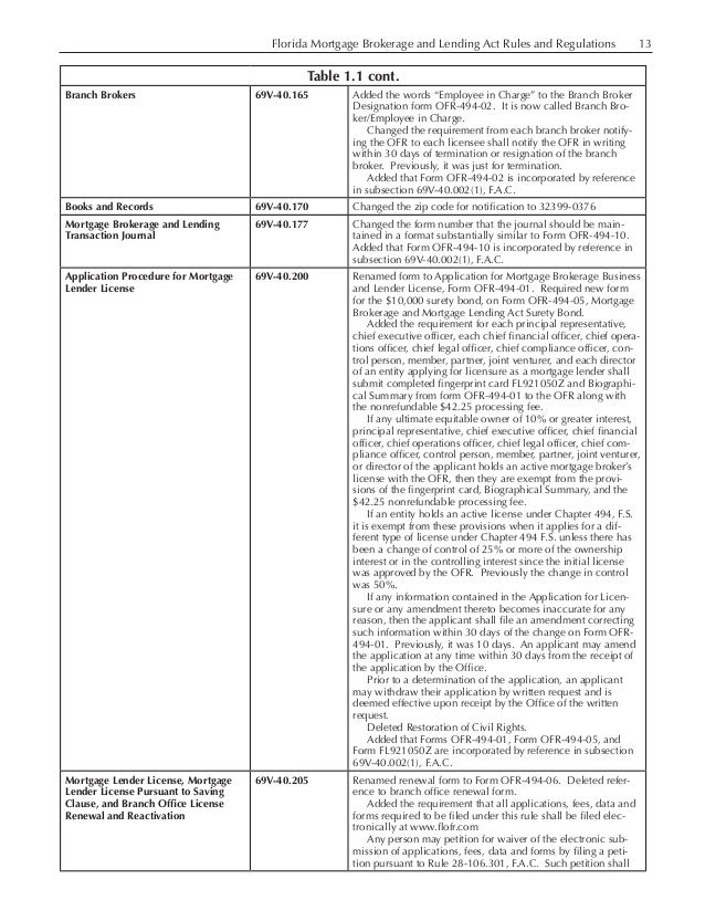 Florida Mortgage Brokerage and Lending Act Rules and Regulations 13 Table 1.1 cont. Branch Brokers 69V-40.165 Added th...