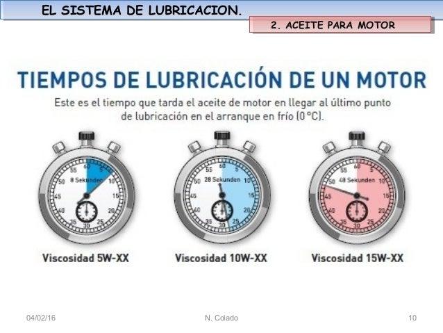 El sistema de lubricaci n for Viscosidad del aceite de motor