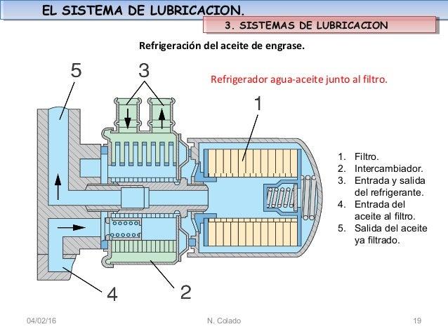 Sistema de lubricacion por engrase