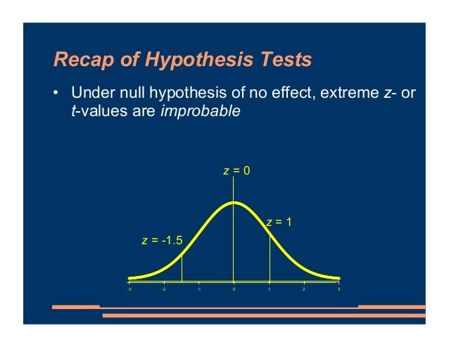 Recap of Hypothesis Tests • Under null hypothesis of no effect, extreme z- or t-values are improbable -3 -2 -1 0 1 2 3 z =...
