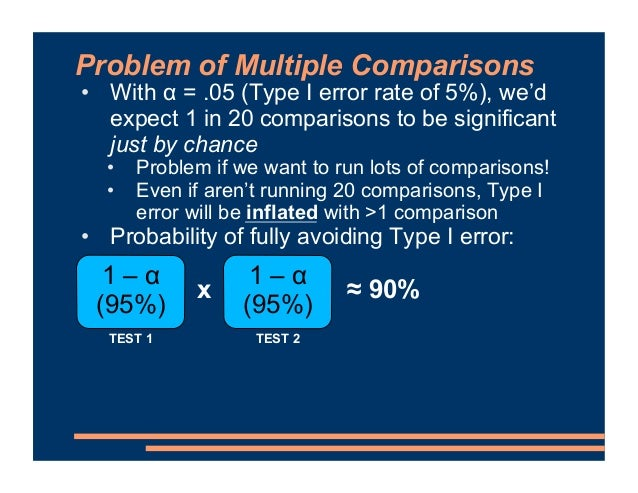Problem of Multiple Comparisons • With α = .05 (Type I error rate of 5%), we'd expect 1 in 20 comparisons to be significan...