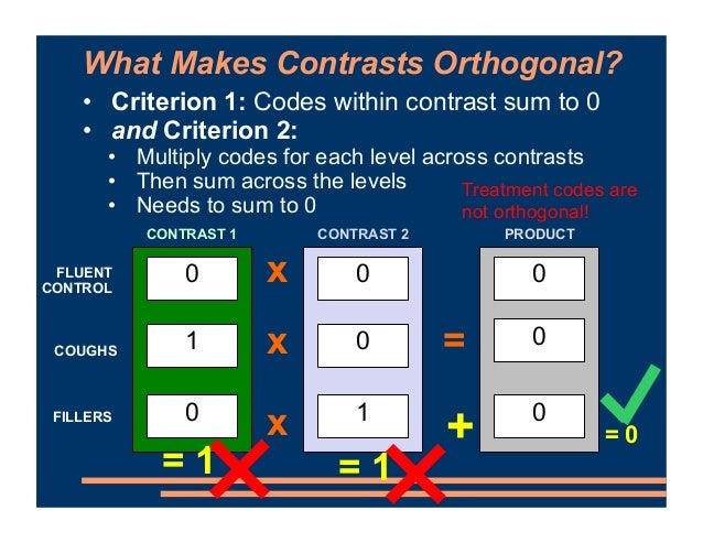 What Makes Contrasts Orthogonal? • Criterion 1: Codes within contrast sum to 0 • and Criterion 2: • Multiply codes for eac...