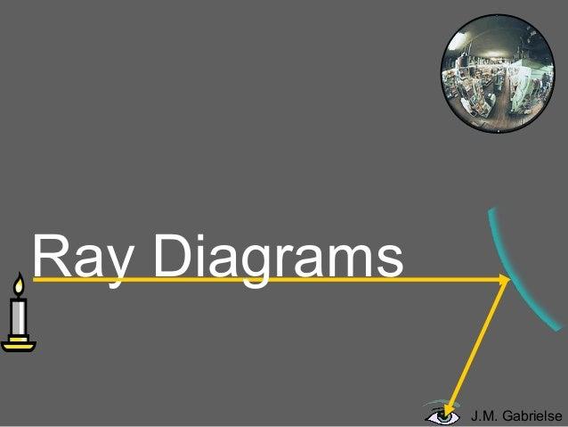 Ray Diagrams J.M. Gabrielse