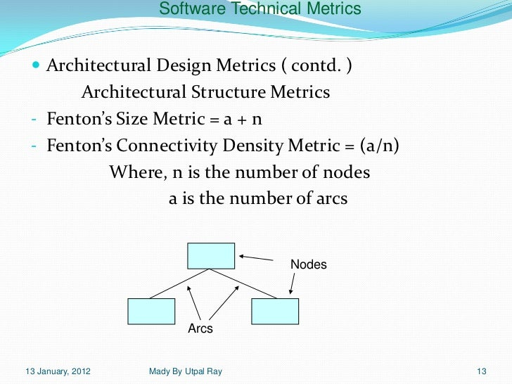 14 software technical metrics for Architectural design services near me