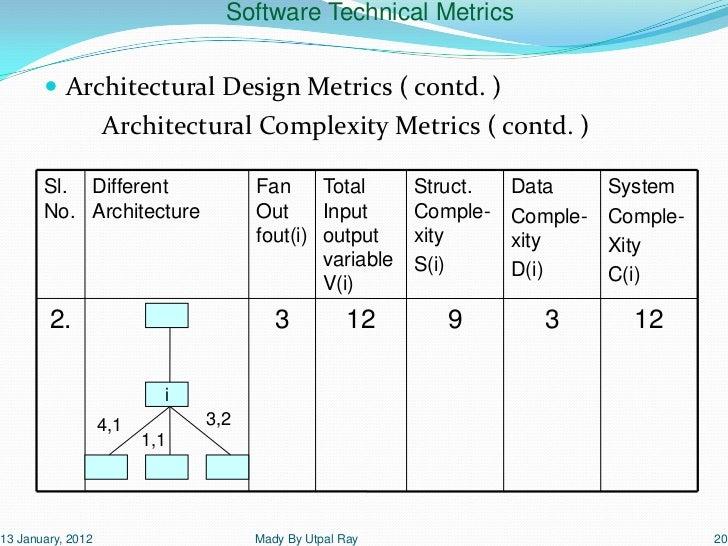 14 software technical_metrics