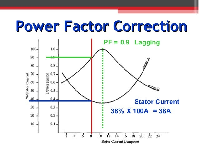 power factor synchronous motor
