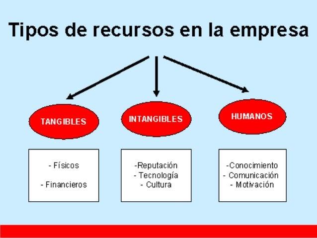 RECURSOS DE LA EMPRESA: HUMANOS, MATERIALES, FINANCIEROS Y TECNOLOGIC…