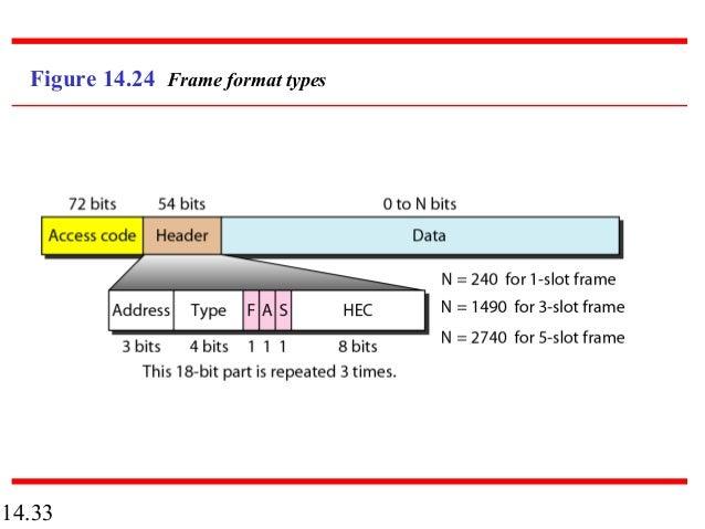 1433 figure 1424 frame format types - Wireless Photo Frame
